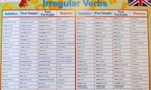 Неправильные глаголы английского языка | таблица и список неправильных глаголов английского языка
