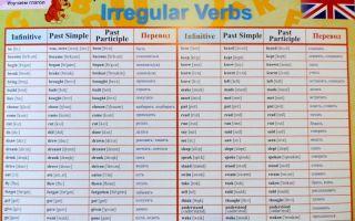 Як правильно читати англійською мовою | таблиця поєднання англійських букв