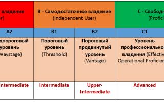 Уровень английского языка pre-intermediate (a2) — что это за уровень?