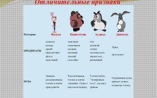 Лучшие способы «разговориться» при изучении английского языка