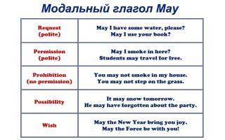 Модальные глаголы may и might в английском языке: правило, когда употребляется, формы глагола