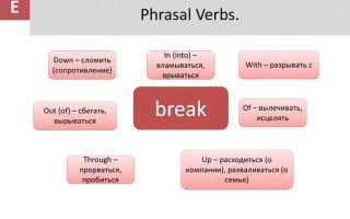 Самые популярные выражения с «break»