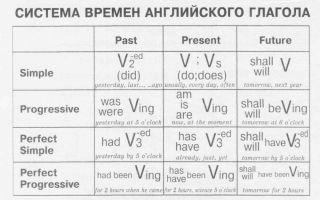 Всі часи в англійській мові | таблиці часів англійської мови