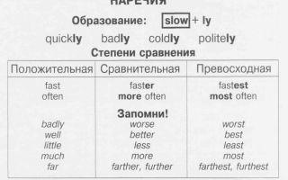 Наречия в английском языке (adverbs): правила образования и употребления в таблицах | степени сравнения наречий в английском языке