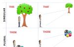 Предлоги места и времени — английские предлоги обозначающие место и время