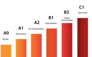 Уровень английского языка upper-intermediate (b2) — пороговый уровень знаний | уровень английского b2