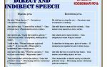 Непряма мова в англійській мові (indirect speech): правила, таблиці, приклади