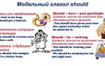 Модальный глагол should в английском: правила, формы, употребление ought to