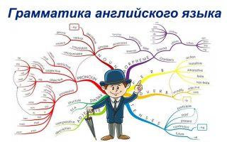 Как совместить английскую грамматику с практикой речи