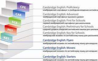 Международный экзамен c2 proficiency (cpe): как подготовиться и сдать экзамен по английскому языку?