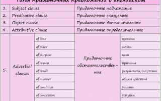 Типы сложных предложений в английском— часть первая — часть первая