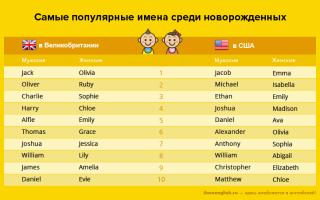 Имена на английском — женские и мужские британские и американские имена