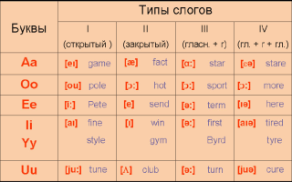 Типы слогов в английском языке — открытые и закрытые слоги