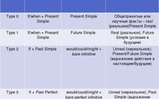Условные предложения в английском языке (conditions) – типы предложений с if и when