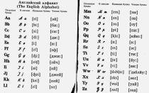 Англійський алфавіт | алфавіт англійської мови і писанні букви