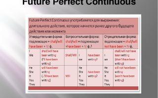 Future perfect continuous (фьюче перфект континиус) — будущее совершенное длительное время в английском
