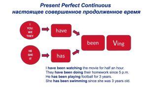 Present perfect continuous — настоящее длительное совершенное время правила и примеры употребления в английском языке
