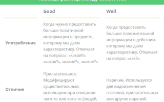 В чем разница между good и well в английском языке: употребление, отличия, таблица