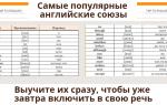 Самовчитель з англійської мови – вчимо англійську самостійно | самовчитель по розмовній англійській мові