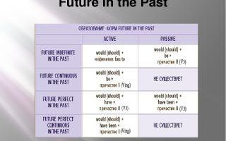 Future in the past — правило будущего в прошедшем в английском языке