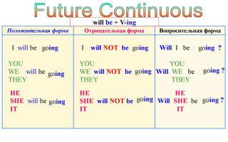 Future continuous (фьюче континиус) — будущее длительное время в английском