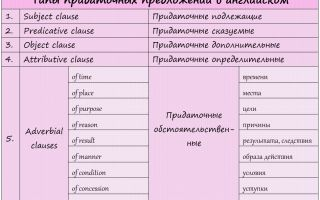 Типы сложных предложений в английском — часть вторая