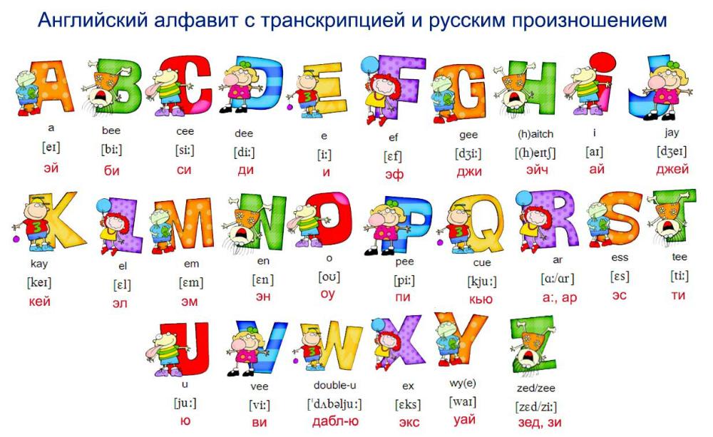 Английский алфавит для детей: изучение английских букв в ...