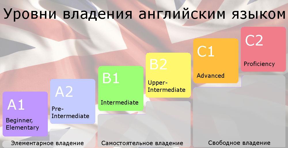 уровень а2 английский тест